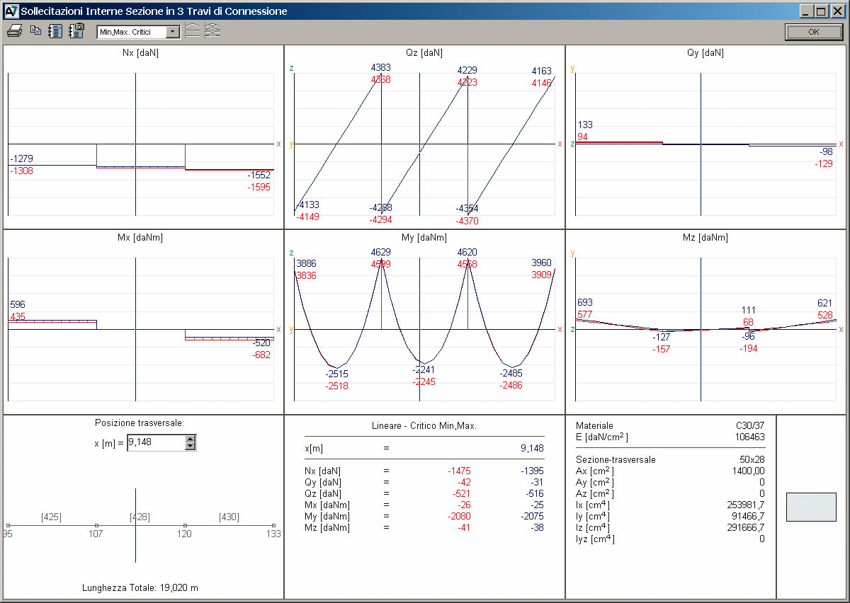 AxisVM - Tabelle